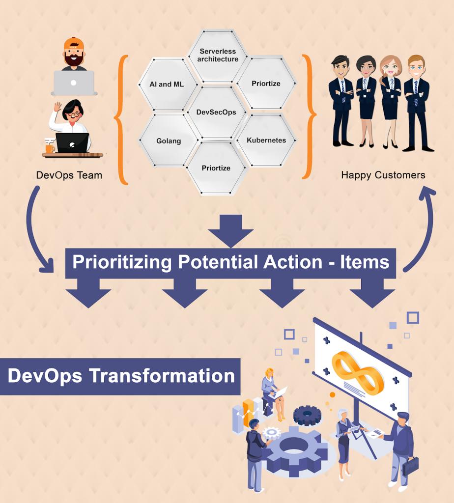 DevOps Transformation